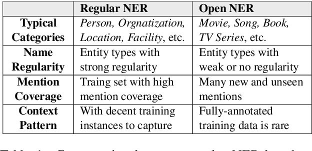 Figure 1 for A Rigourous Study on Named Entity Recognition: Can Fine-tuning Pretrained Model Lead to the Promised Land?