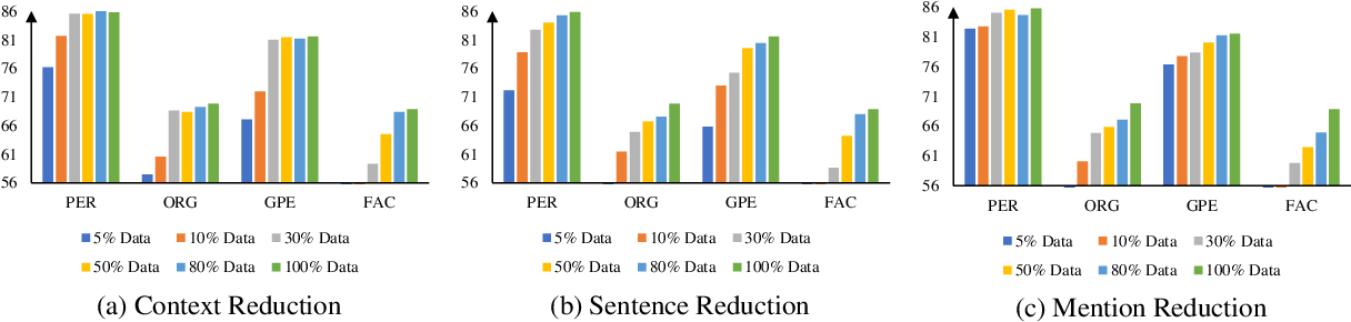Figure 2 for A Rigourous Study on Named Entity Recognition: Can Fine-tuning Pretrained Model Lead to the Promised Land?