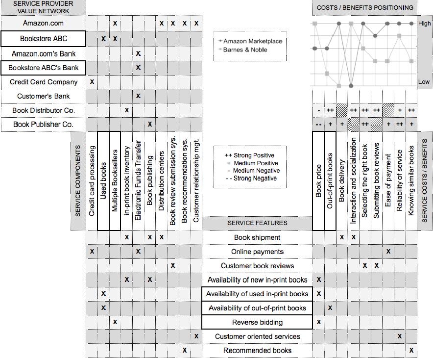 Business Modeling and Software Design - Semantic Scholar
