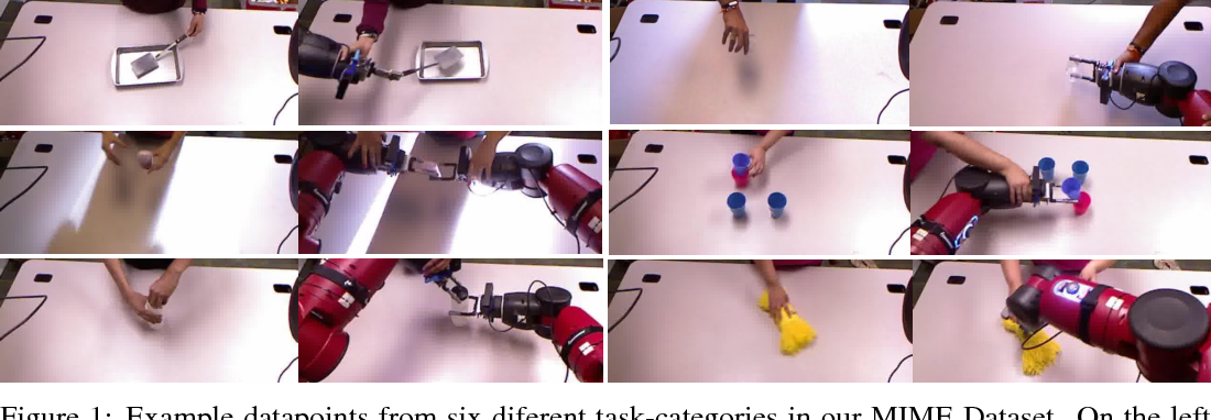 Figure 1 for Multiple Interactions Made Easy (MIME): Large Scale Demonstrations Data for Imitation