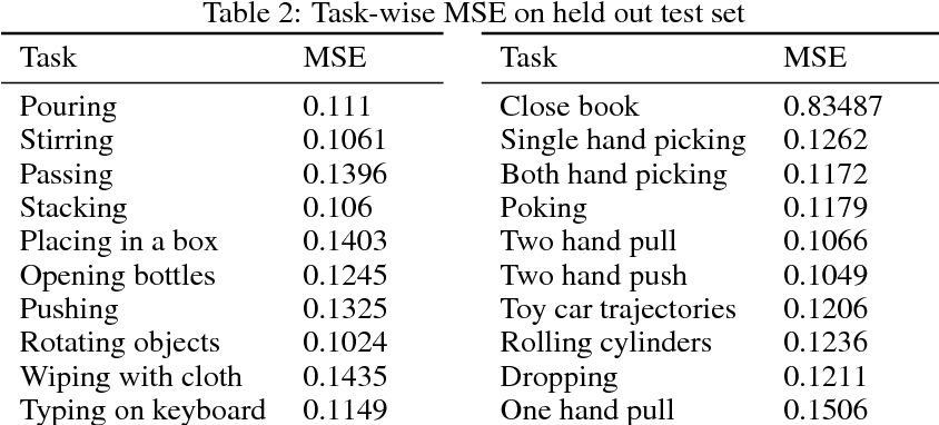 Figure 4 for Multiple Interactions Made Easy (MIME): Large Scale Demonstrations Data for Imitation