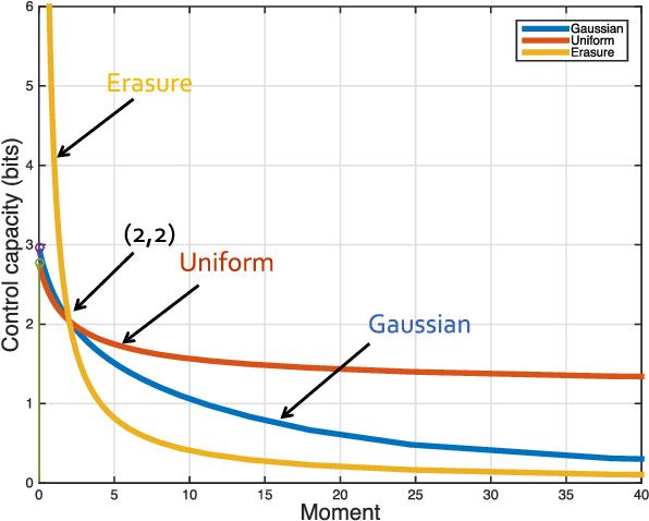 Control Capacity - Semantic Scholar
