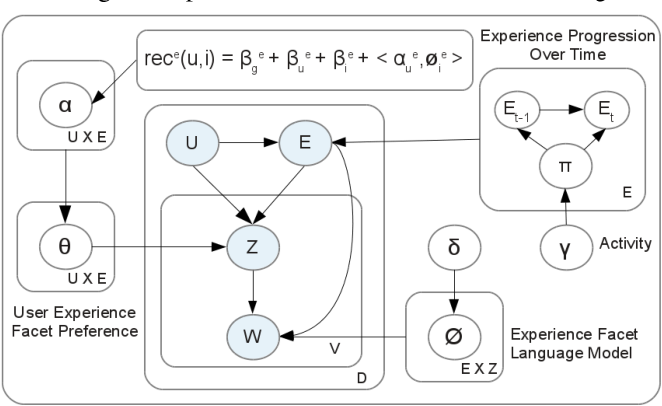 Figure 3 for Item Recommendation with Evolving User Preferences and Experience