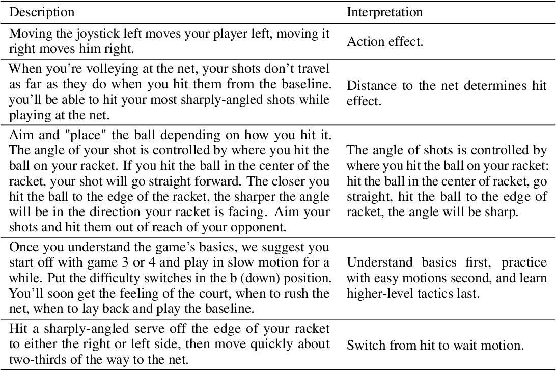 Figure 1 for Playing Atari Ball Games with Hierarchical Reinforcement Learning