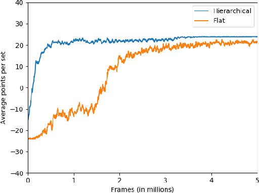 Figure 3 for Playing Atari Ball Games with Hierarchical Reinforcement Learning