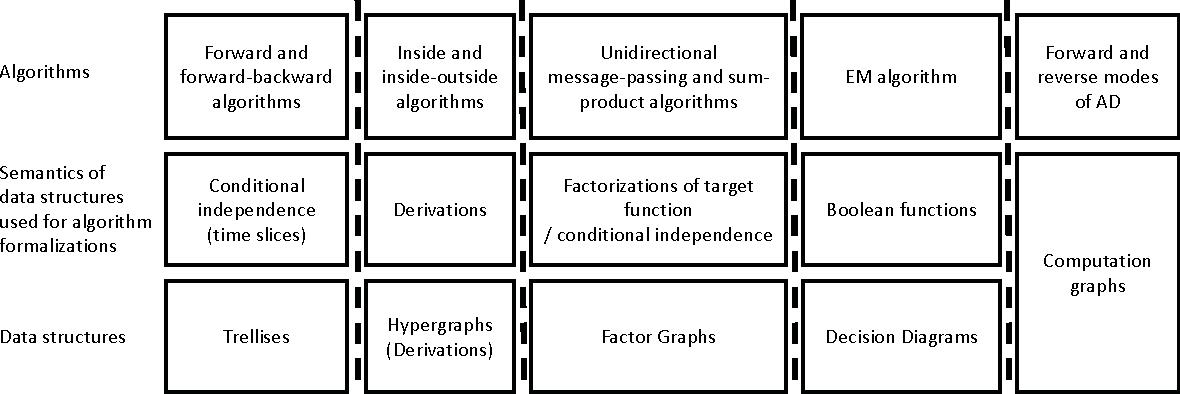 Figure 1 for An Algebraic Formalization of Forward and Forward-backward Algorithms