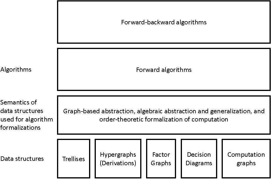 Figure 3 for An Algebraic Formalization of Forward and Forward-backward Algorithms