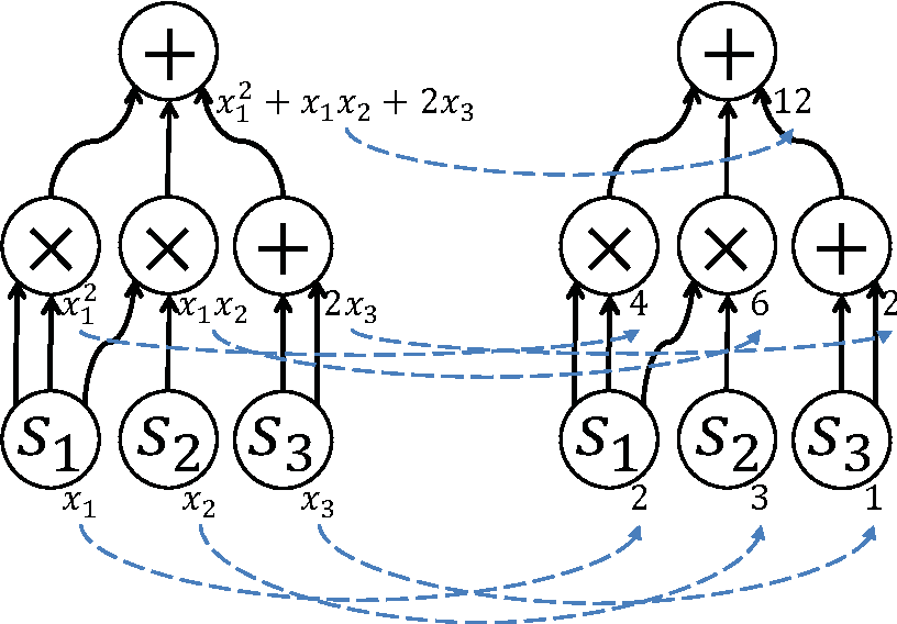 Figure 4 for An Algebraic Formalization of Forward and Forward-backward Algorithms