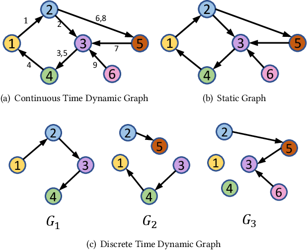 Figure 1 for APAN: Asynchronous Propagation Attention Network for Real-time Temporal Graph Embedding