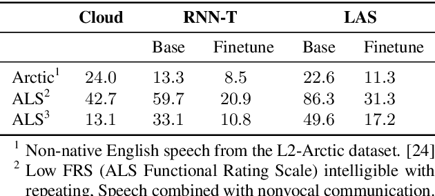 Figure 2 for Personalizing ASR for Dysarthric and Accented Speech with Limited Data