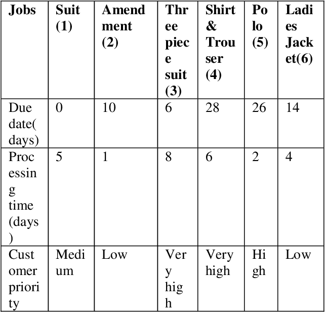 Table 1 from Job Scheduling System using Fuzzy Logic Approach