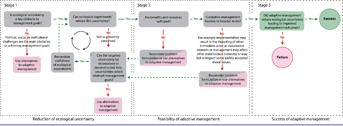 Fig. 2. Decision tree for evaluating adaptive management. Evaluation begins on the left progressing towards the right in order to establish the suitability of AM application, its feasibility, and its ultimate success. Stage 1 relates solely to the goal of reducing ecological uncertainty and the appropriateness of using AM to attain that goal. Stage 2 emphasizes the need to consider the feasibility of AM in terms of resource constraints as well as the specific social, political, and institutional context of management. Alternatives to AM are likely to be conventional resource management methods and/or tools specifically intended to resolve political, social, or institutional obstacles to successful resource management. Stage 3 indicates where AM may be legitimately evaluated.