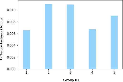 Figure 1 for Measure Contribution of Participants in Federated Learning