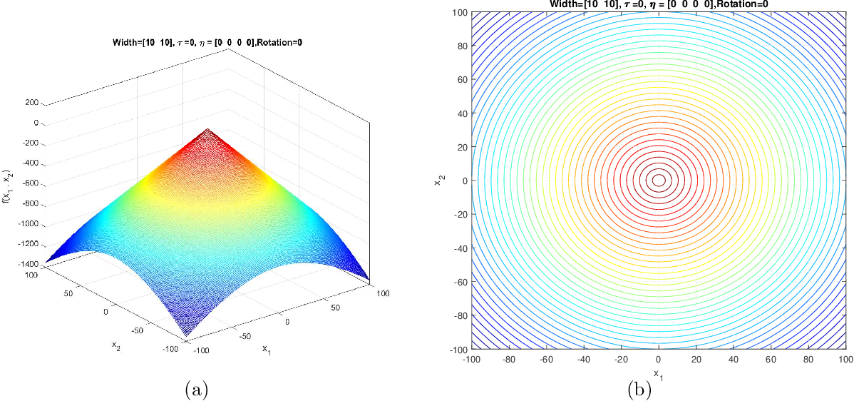 Figure 1 for Generalized Moving Peaks Benchmark