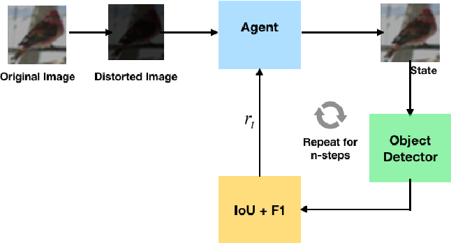 Figure 1 for Reinforcement Learning for Improving Object Detection