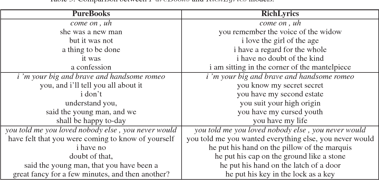 Figure 3 for Combining Learned Lyrical Structures and Vocabulary for Improved Lyric Generation