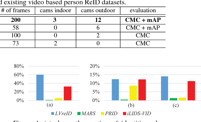 Figure 2 for LVreID: Person Re-Identification with Long Sequence Videos