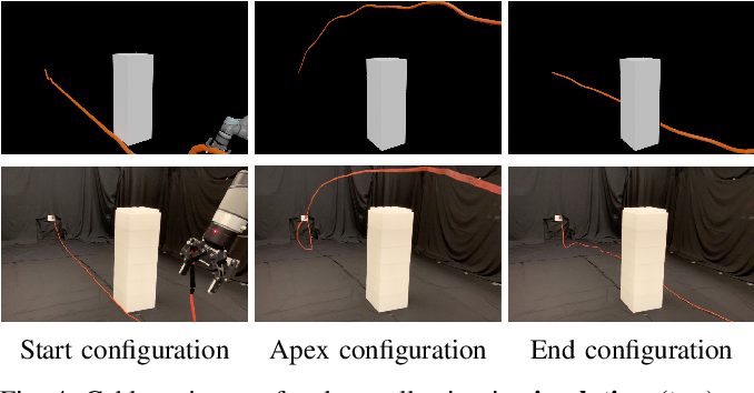 Figure 4 for Robots of the Lost Arc: Learning to Dynamically Manipulate Fixed-Endpoint Ropes and Cables