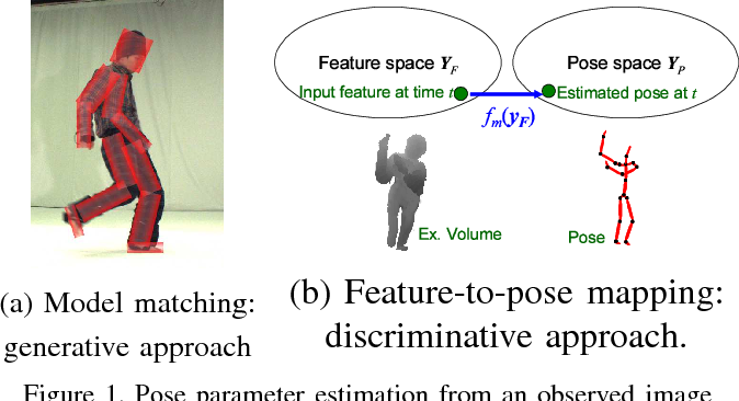 Figure 1 for Human Pose Estimation using Motion Priors and Ensemble Models