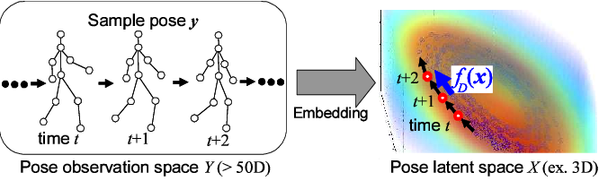 Figure 2 for Human Pose Estimation using Motion Priors and Ensemble Models