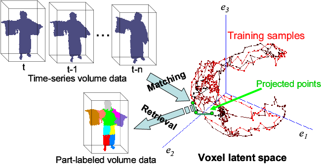 Figure 4 for Human Pose Estimation using Motion Priors and Ensemble Models