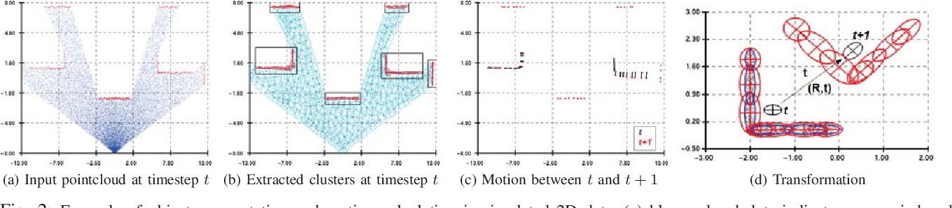 Figure 2 for Dynamic Hilbert Maps: Real-Time Occupancy Predictions in Changing Environment