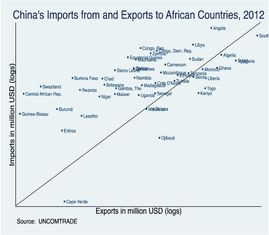 Figure 4 from Aid for trade and Africa's trade performance