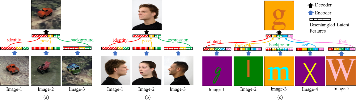 Figure 1 for Zero-shot Synthesis with Group-Supervised Learning