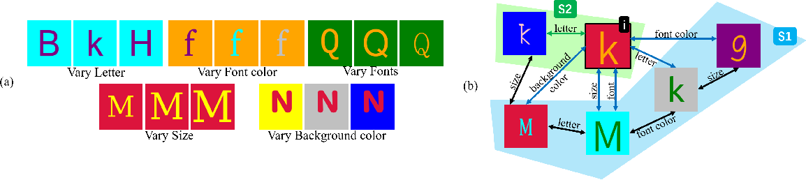 Figure 3 for Zero-shot Synthesis with Group-Supervised Learning