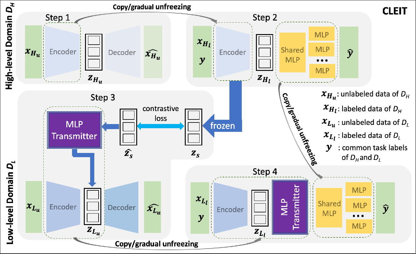 Figure 1 for A Cross-Level Information Transmission Network for Predicting Phenotype from New Genotype: Application to Cancer Precision Medicine