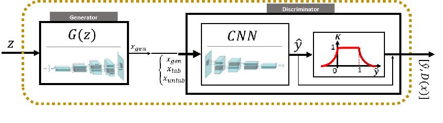 Figure 2 from Reg-Gan: Semi-Supervised Learning Based on Generative
