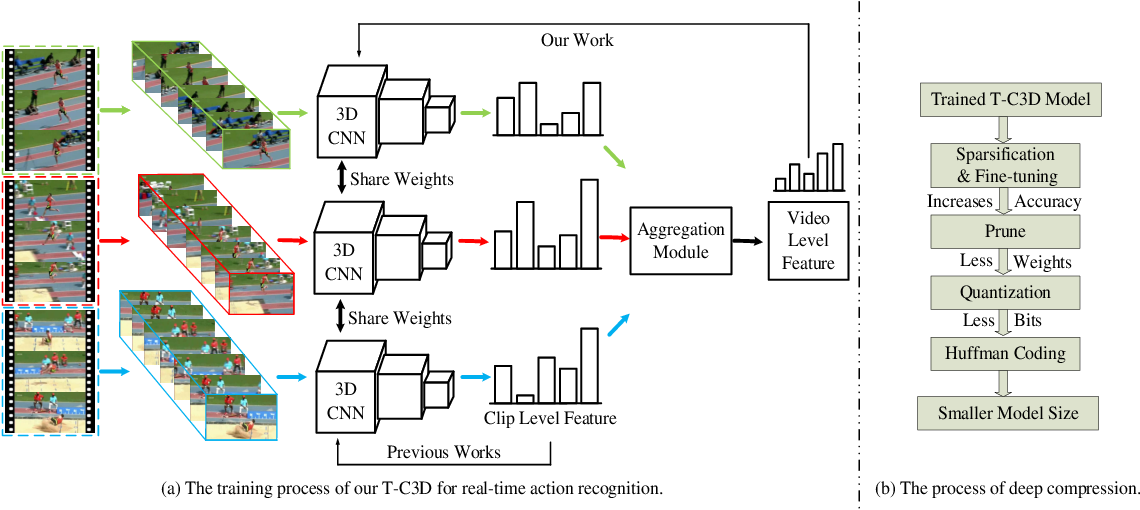 Figure 2 for A Real-time Action Representation with Temporal Encoding and Deep Compression