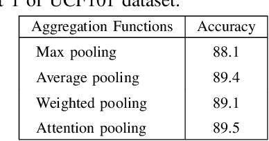Figure 4 for A Real-time Action Representation with Temporal Encoding and Deep Compression