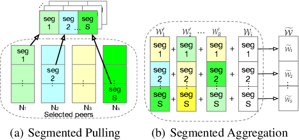 Figure 1 for Decentralized Federated Learning: A Segmented Gossip Approach