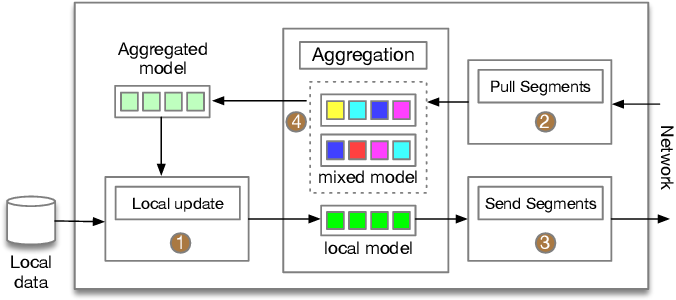 Figure 2 for Decentralized Federated Learning: A Segmented Gossip Approach