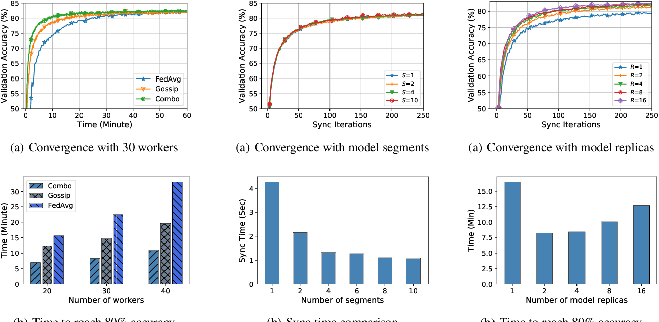 Figure 3 for Decentralized Federated Learning: A Segmented Gossip Approach