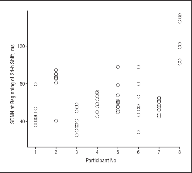 Figure 1. Intra-individual and interindividual variance in heart rate variability. SDNN indicates standard deviation of normal to normal intervals.