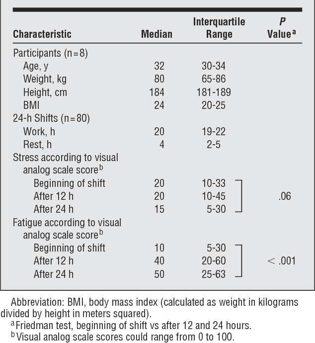 Table 1. Characteristics of Participants and 24-Hour Shifts