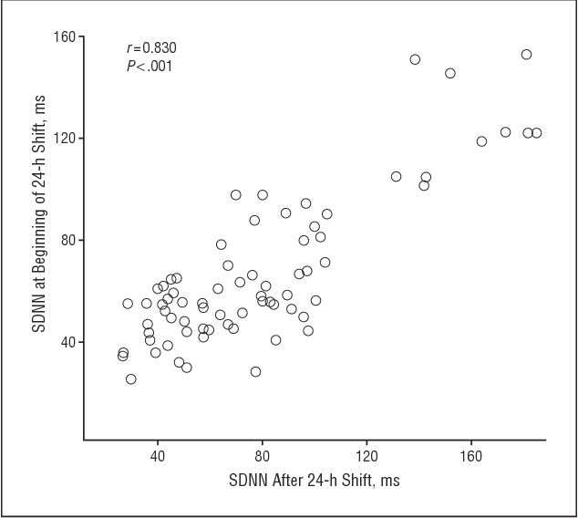 Figure 2. Correlation of preshift and postshift heart rate variability. SDNN indicates standard deviation of normal to normal intervals.