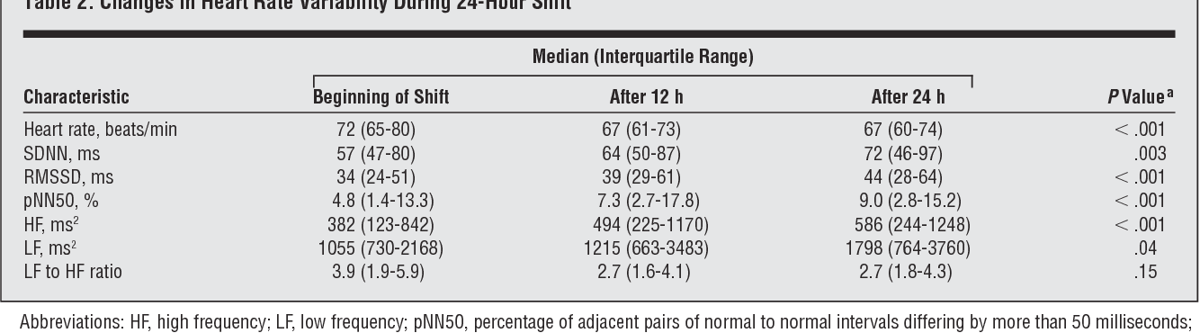 Table 2. Changes in Heart Rate Variability During 24-Hour Shift