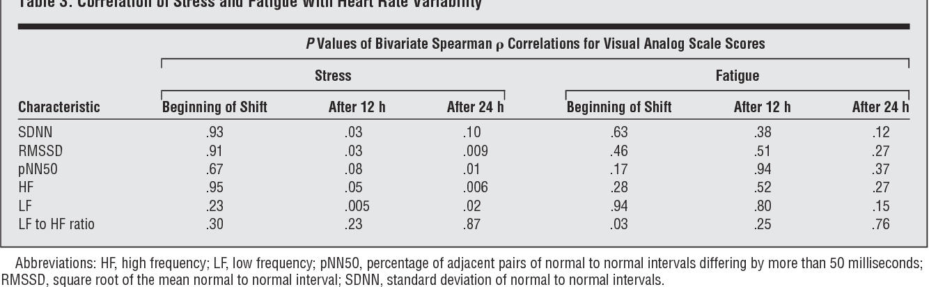 Table 3. Correlation of Stress and Fatigue With Heart Rate Variability