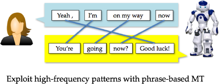 Figure 1 for Teaching Machines to Converse