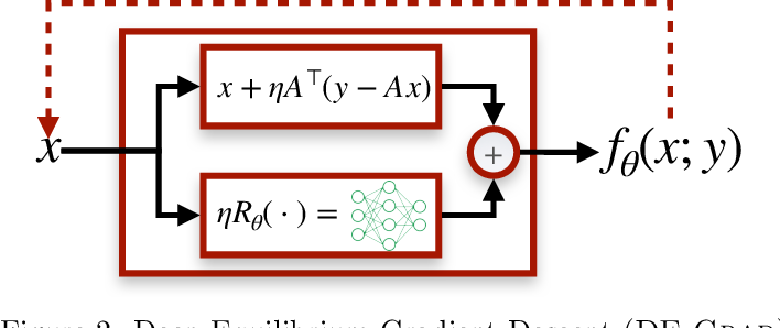 Figure 3 for Deep Equilibrium Architectures for Inverse Problems in Imaging