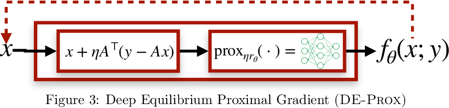 Figure 4 for Deep Equilibrium Architectures for Inverse Problems in Imaging