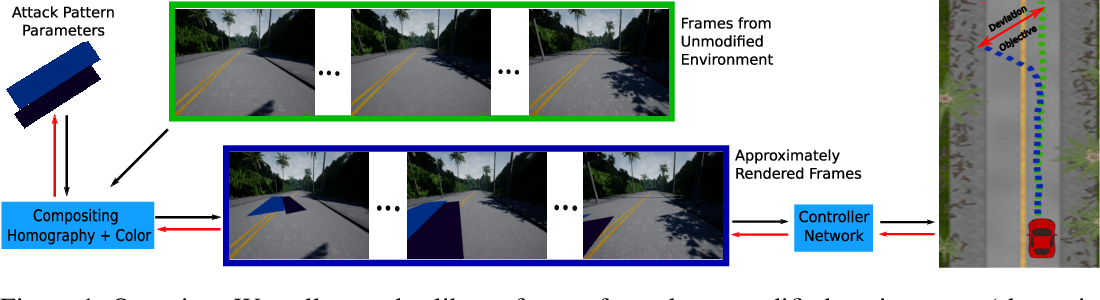 Figure 1 for Finding Physical Adversarial Examples for Autonomous Driving with Fast and Differentiable Image Compositing