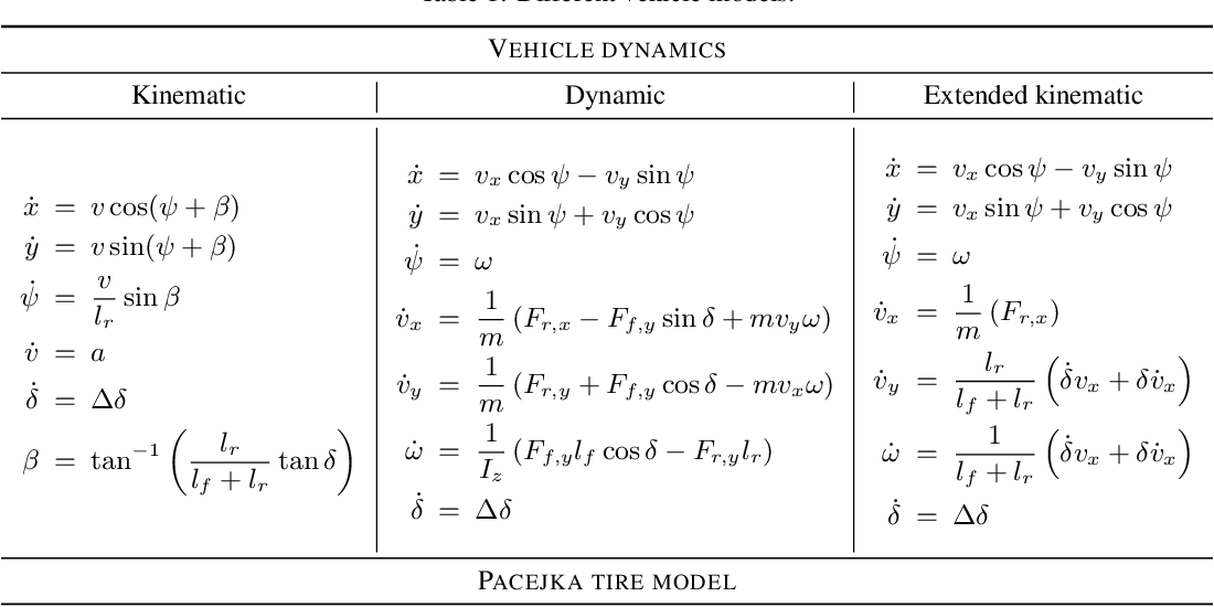 Figure 1 for BayesRace: Learning to race autonomously using prior experience