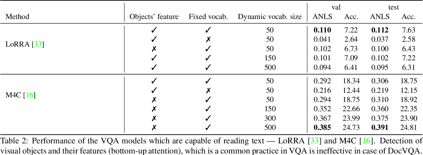 Figure 4 for DocVQA: A Dataset for VQA on Document Images