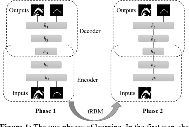 Figure 1 for Tongue contour extraction from ultrasound images based on deep neural network