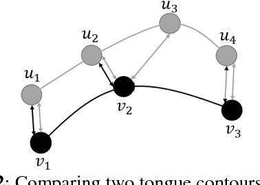 Figure 4 for Tongue contour extraction from ultrasound images based on deep neural network