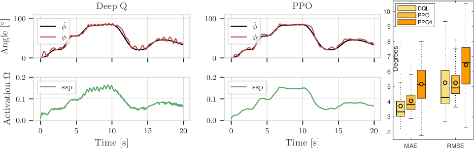Figure 3 for Reinforcement Learning of Musculoskeletal Control from Functional Simulations